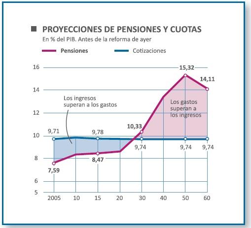pensiones y cuotas
