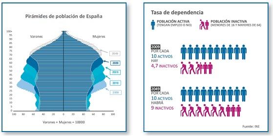 Piramides de poblacion en España y Tasa de dependencia