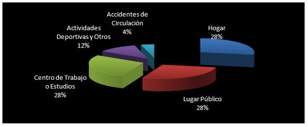DONDE SE PRODUCEN LOS ACCIDENTES EN ESPAÑA. Datos del INE
